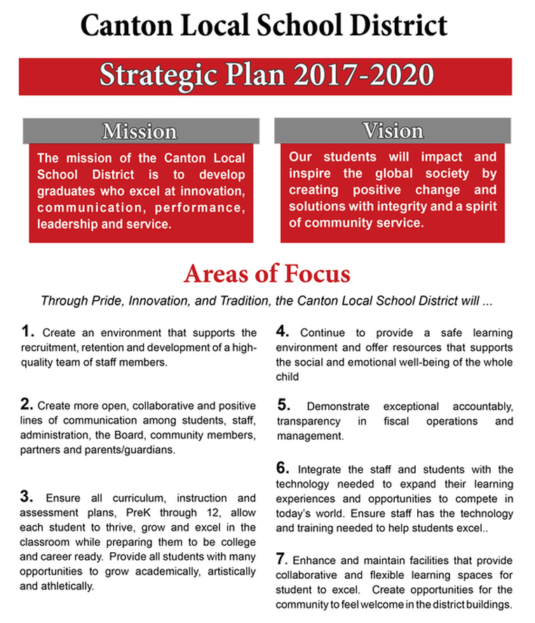 strategic plan graph